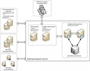 Типовая архитектура портала на базе SharePoint