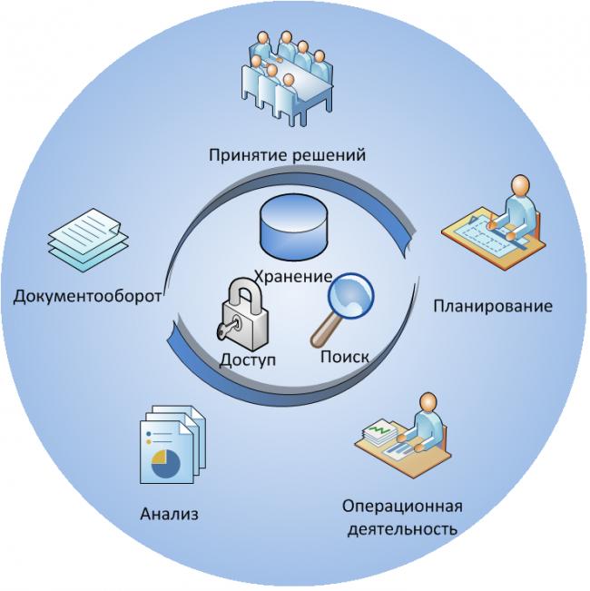Портал как инструмент формирования единого информационного пространства компании