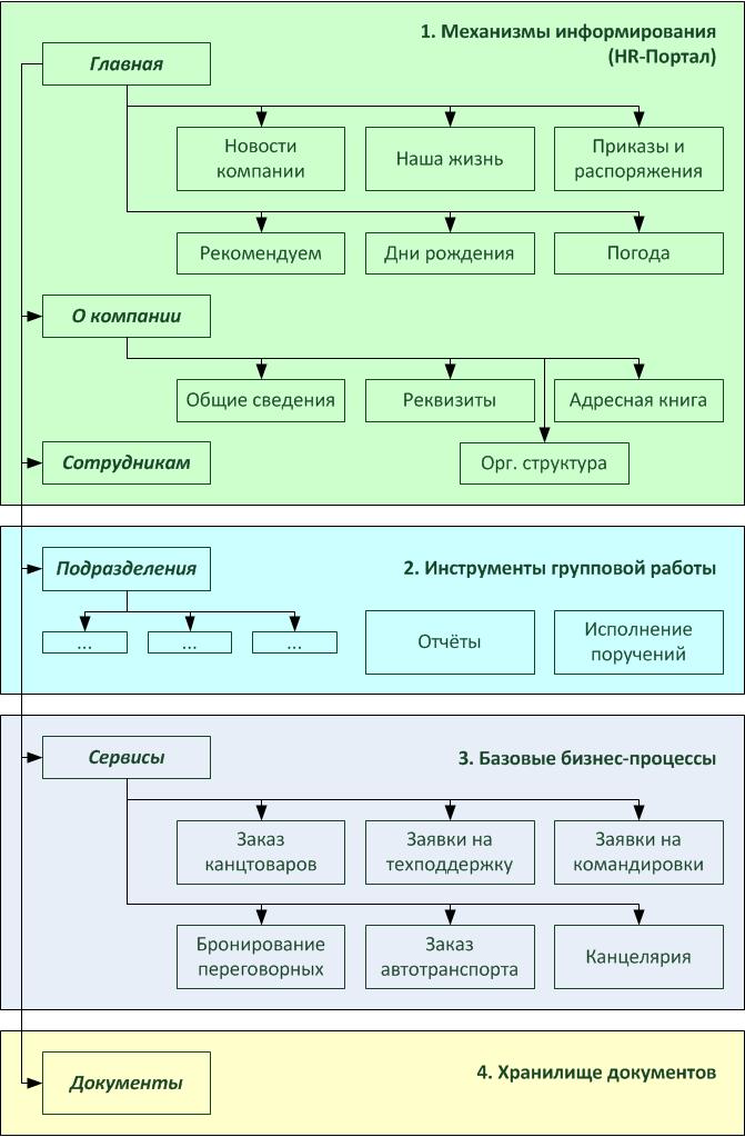 Структура типового портала