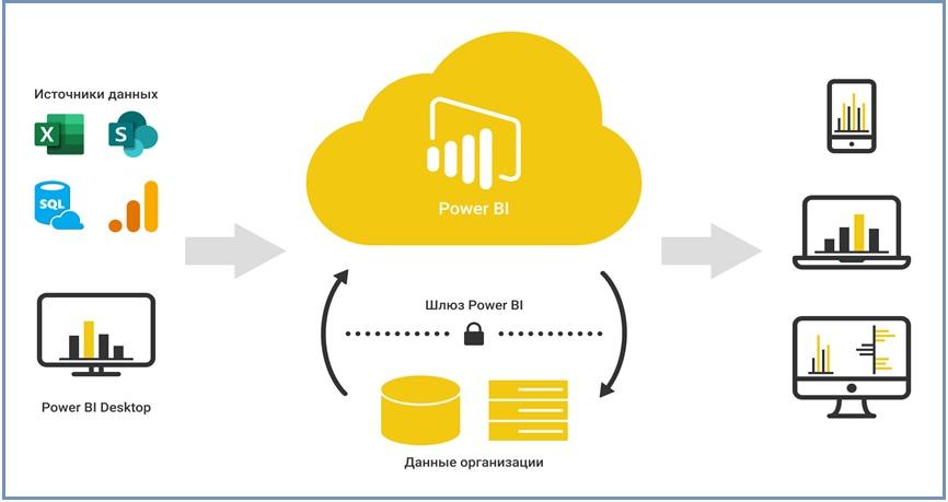 Microsoft Power BI для бизнес анализа